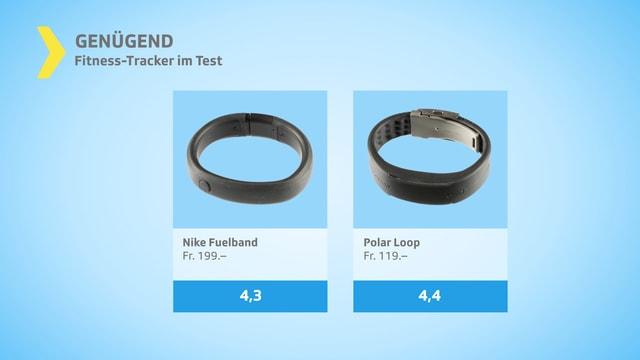 Testgrafik genügend mit zwei Tracker-Armbändern.