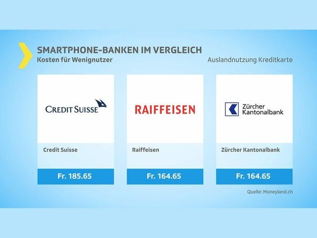 Kosten Wenignutzer: Kreditkarteneinkäufe (die drei teuersten)