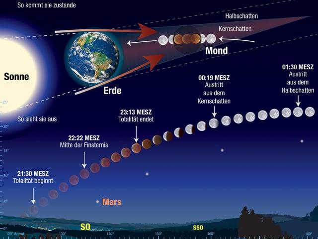 Graphik mit Sonne, Erde und Mond zeigt, wie die Monfinsternis zustande kommt.