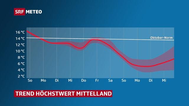 Temperaturverlauf bis Ende Oktober, der eine starke Abnahme zeigt.
