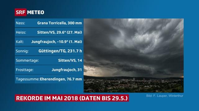 Tabelle der Wetterhöhepunkte im Mai 2018, Höchstwerte: Regen, Temperatur, Sonnenschein, Anzahl Sommertage.
