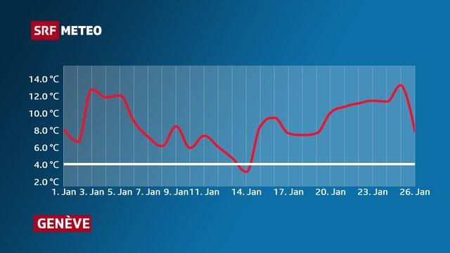 Der Verlauf der Januartemperatur in Genf. An lediglich einem Tag sinkt der rote Temperaturverlauf unter die weisse Linie der Norm.