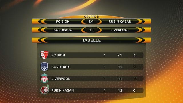 Tabelle der Gruppe B.
