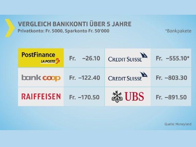 Tabelle mit Bankkonto-Angeboten.