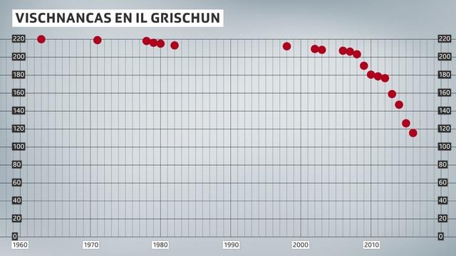 Il Grischun dumbra per il mument 114 vischnancas.