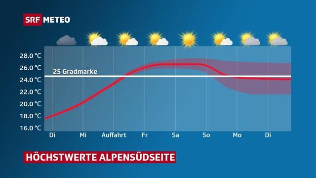 Temperaturkurve steigt von Auffahrt bis zum Wochenende gegen 27 Grad und dazu wirds sonnig.
