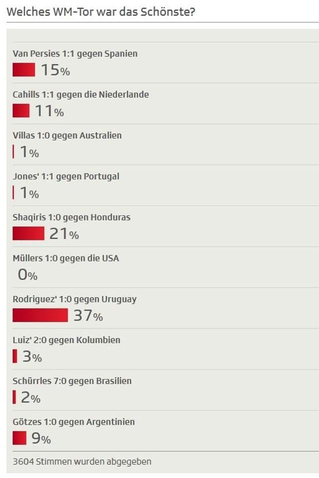 Auflösung des User-Votings zum schönsten WM-Tor