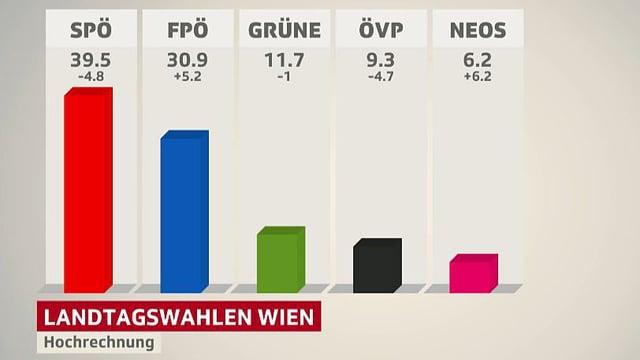 Grafik Wahlen Wien