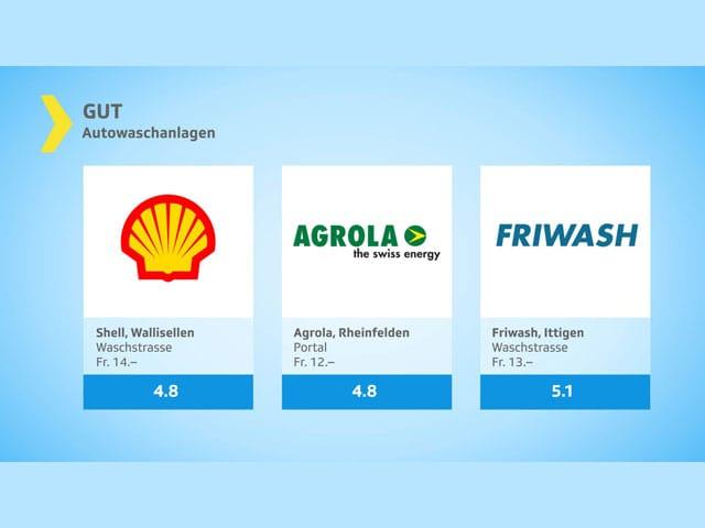 Grafik Autowaschanlagen mit dem Resultat gut
