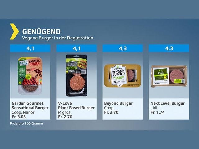 Testgrafik Vegane Burger genügend