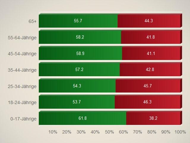 Balkengrafik mit Ja- und Nein-Anteilen