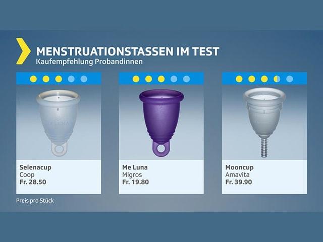 Testgrafik Menstruationstassen