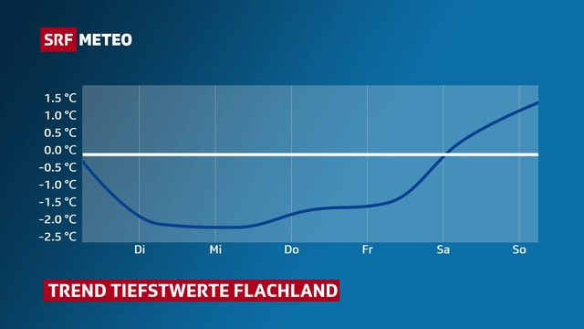 Blaue Linie zeigt Trend Tiefstwerte im Flachland. Erst ab Samstag hat es am morgen wieder positive Werte.