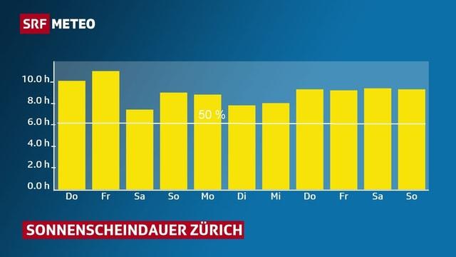 Balkendiagramm: Prognotizierte tägliche Sonnescheindauer für Zürich bis zum 22.09. 2019.