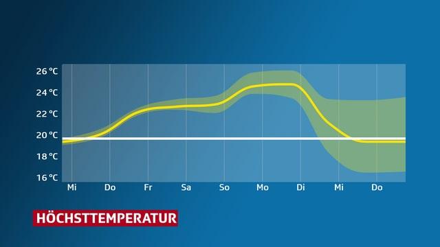 Eine Kurve stellt die Höchstwerte der kommenden 14 Tage für Basel dar: 20 Grad wird an jedem Tag überschritten.