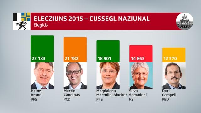 Ils resultats finals da la dumengia d'elecziun, ils 18 d'october 2015.