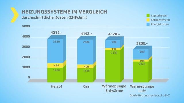 Säulendiagramm Vergleich verschiedener Heizungssysteme.