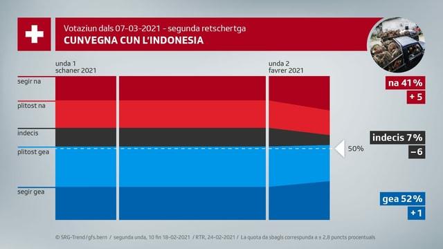 2. retschertga cunvegna cun l'Indonesia.