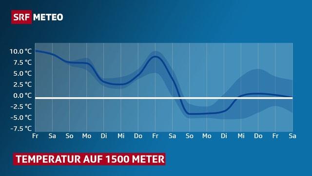Temperaturverlauf, Grafik, auf 1500 Meter in den kommenden 10 Tagen.