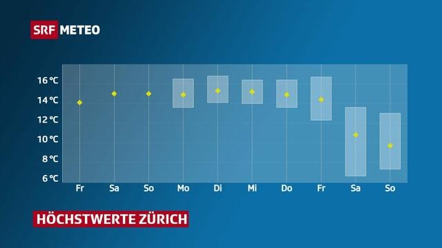 Höchstwerte Zürich von Freitag 19. 2. bis Sonntag, 28. 2.