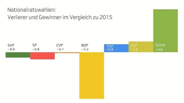 Grafik der Gewinner und Verlierer im Vergleich zu 2015