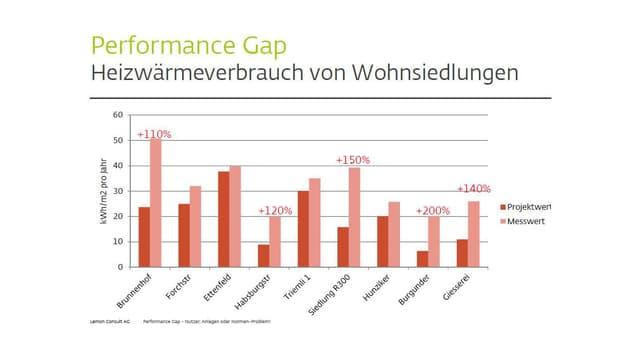 Diagramm «Performance Gap Heizwärmeverbrauch von Wohnsiedlungen».