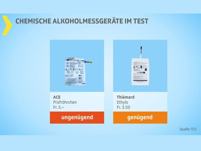 Testgrafik Alkoholmessgeräte ungenügend und genügend