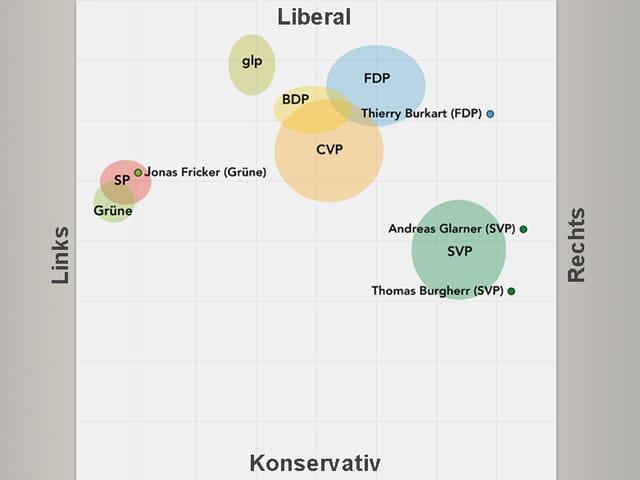 Smartvote-Grafik