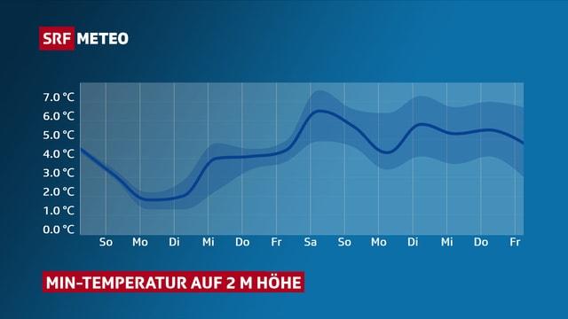 Temperaturkurve der Tiefstwerten. Es gibt keinen Frost für die nächsten 2 Wochen.