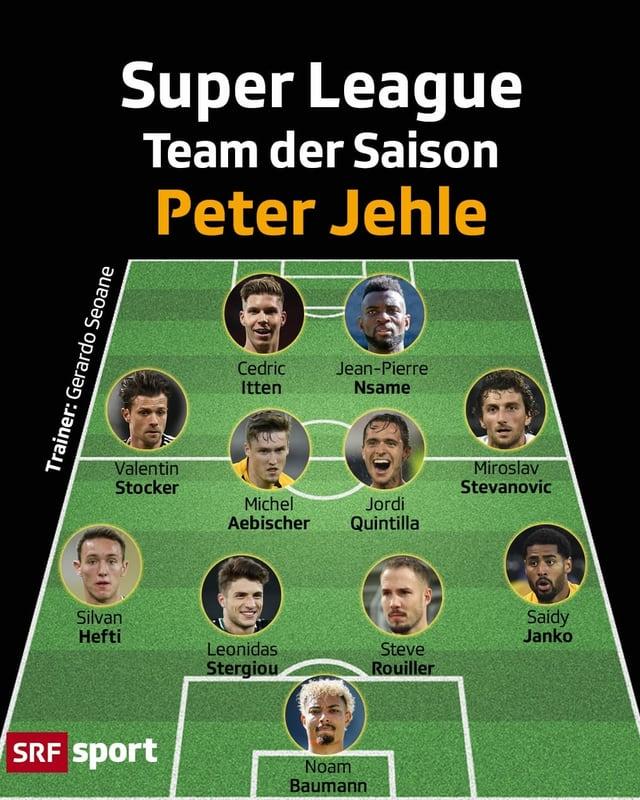 Die Top 11 von SRF-Experte Peter Jehle: Peter Jehle entscheidet sich für ein Team bestehend aus 5 verschiedenen Klubs. Die wohl überraschendste Personalie steht im Tor: Jehle setzt auf Noam Baumann vom FC Lugano.