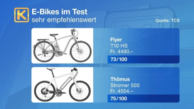 Sehr empfehlenswerte E-Bikes