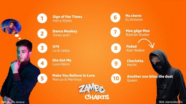 Zambocharts-Auswertung