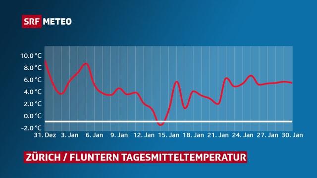 Temperaturverlauf in Zürich im Monat Januar.