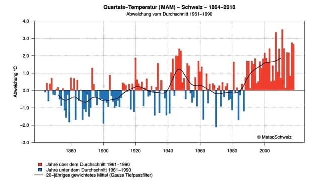 Eine Graphik zeigt den klaren Trend zur Erwärmung.