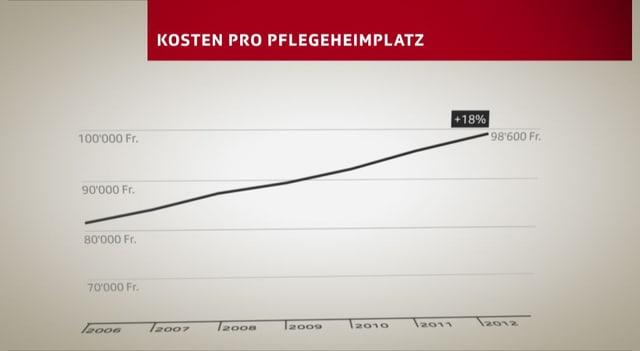 Grafik, die zeigt, wie die Kosten für einen Pflegeheimplatz zugenommen haben.