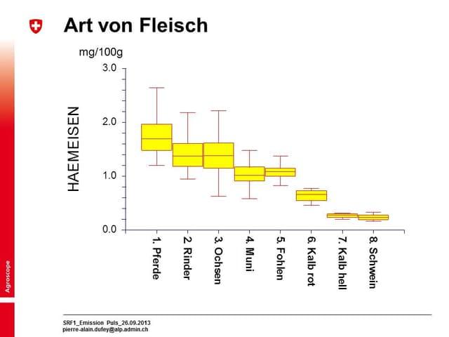 Grafische Darstellung des Eisengehalt der verschiedenen Fleischarten.
