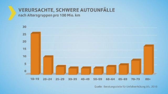 Säulendiagramm mit Unfallverursacher nach Alter.