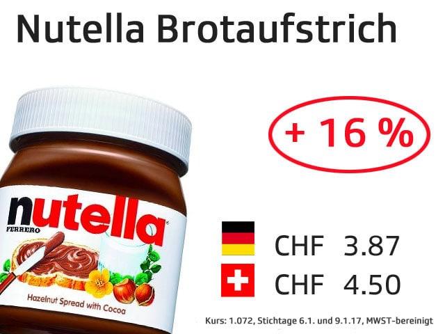 Grafik Preisvergleich Nutella.