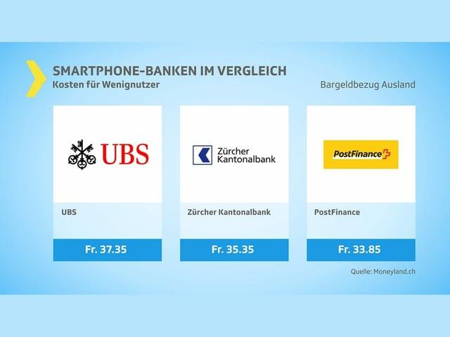 Kosten Wenignutzer - 3 Anbieter - Bargeldbezug