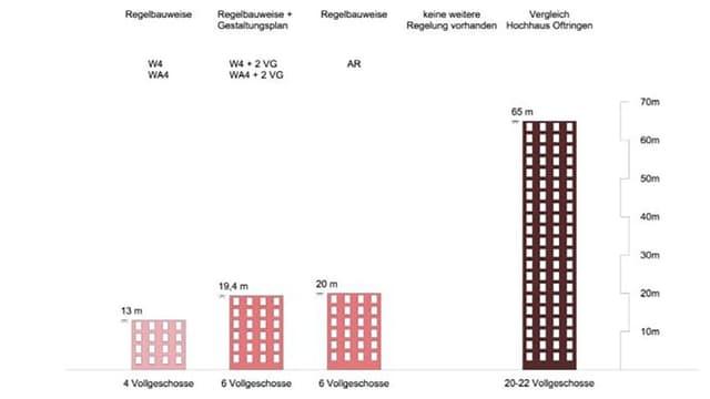 Grafik zu Hochhäuser