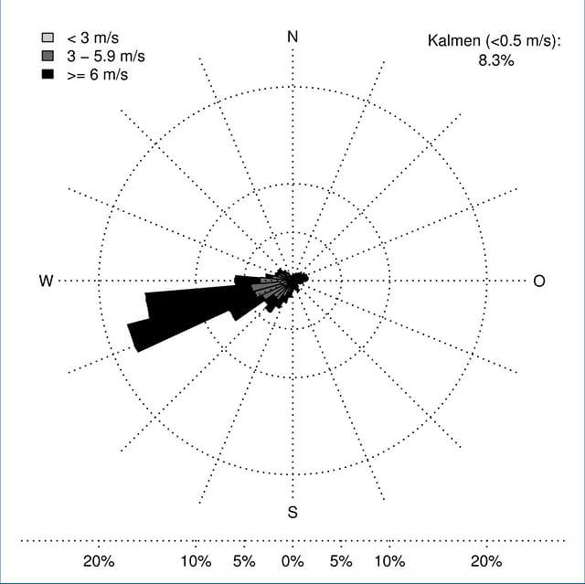 Die Windrose auf dem Säntis zeigt ein klares Maxima Richtung West-Südwest.