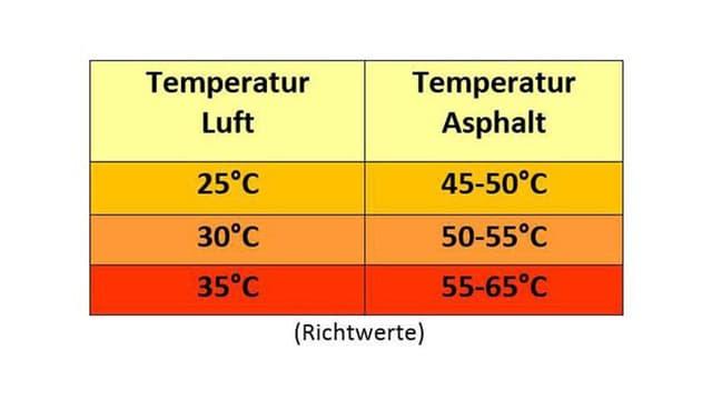 Tabelle über Temperaturen auf dem Asphalt bei Hitze.