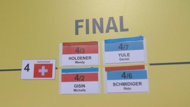Team für den Final