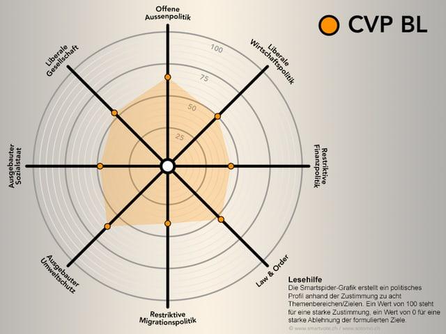 Smartspider CVP BL