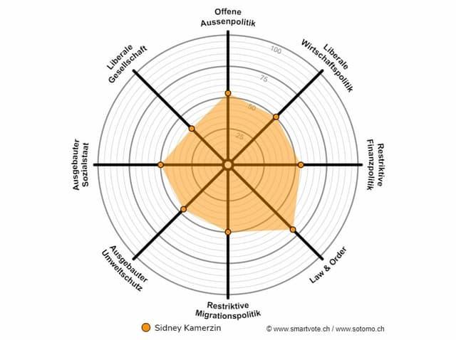 Das smartspider von Mitte-Nationalrat Sydney Kamerzin. Es zeigt, dass er in allen Themenbereichen eine ausgeglichenen Meinung vertritt.