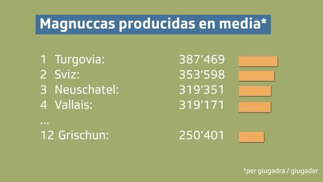grafica che mussa il grischun sin plazza dus. I va per Magnuccas producidas en media per giuadra / giugader