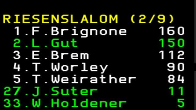Gut liegt 10 Punkte hinter Brignone.