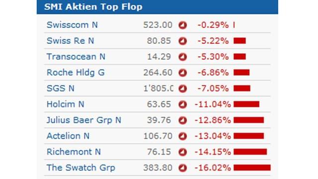 Grafik zeigt Aktienkurse