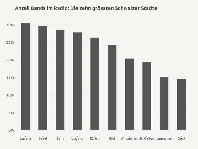 Prozentanteil Bands mit mindestens einem gespielten Song auf Mx3.ch Radiosender.