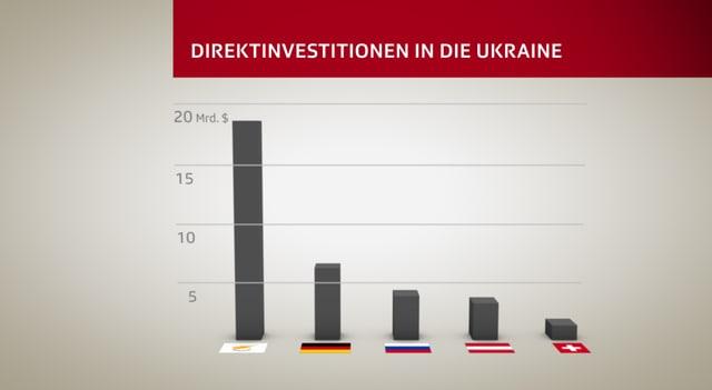 Grafik über ausländische Direktinvestitionen in der Ukraine